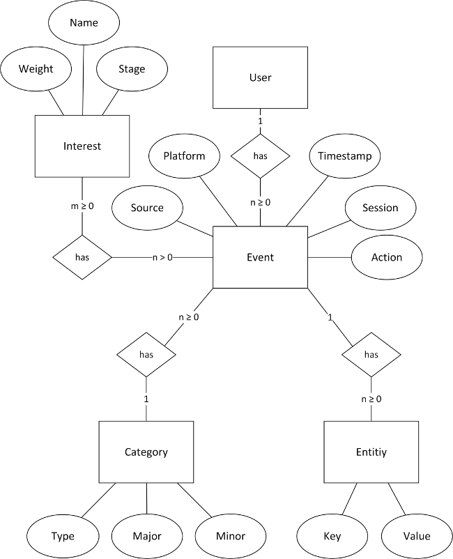 Data Model Version 2